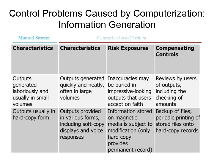 Control Problems Caused by Computerization: Information Generation Manual System Computer-based System