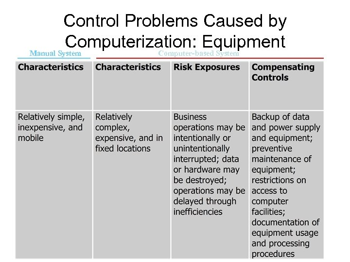 Control Problems Caused by Computerization: Equipment Manual System Computer-based System