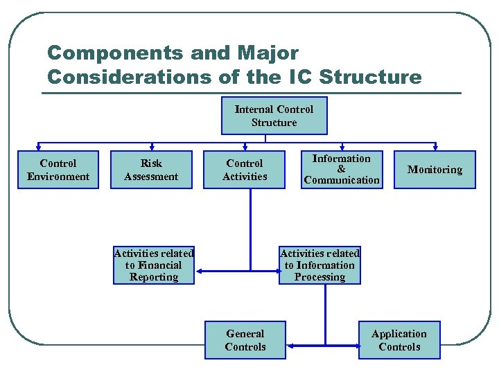 Components and Major Considerations of the IC Structure Internal Control Structure Control Environment Risk