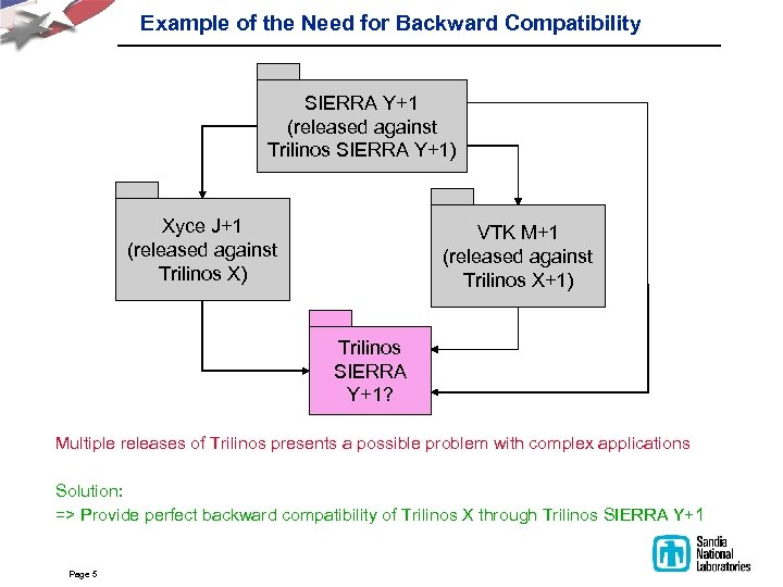 Example of the Need for Backward Compatibility SIERRA Y+1 (released against Trilinos SIERRA Y+1)