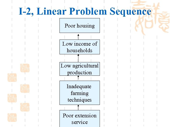 I-2, Linear Problem Sequence Poor housing Low income of households Low agricultural production Inadequate