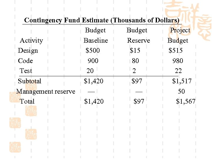 Contingency Fund Estimate (Thousands of Dollars) Budget Project Activity Baseline Reserve Budget Design $500