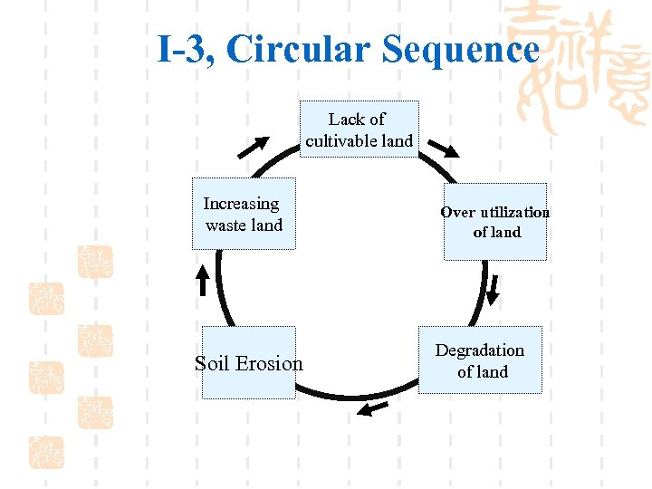I-3, Circular Sequence Lack of cultivable land Increasing waste land Soil Erosion Over utilization