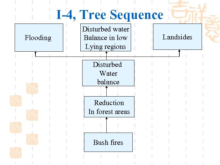 I-4, Tree Sequence Flooding Disturbed water Balance in low Lying regions Disturbed Water balance