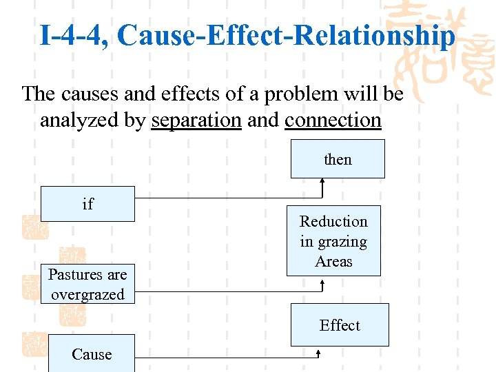 I-4 -4, Cause-Effect-Relationship The causes and effects of a problem will be analyzed by