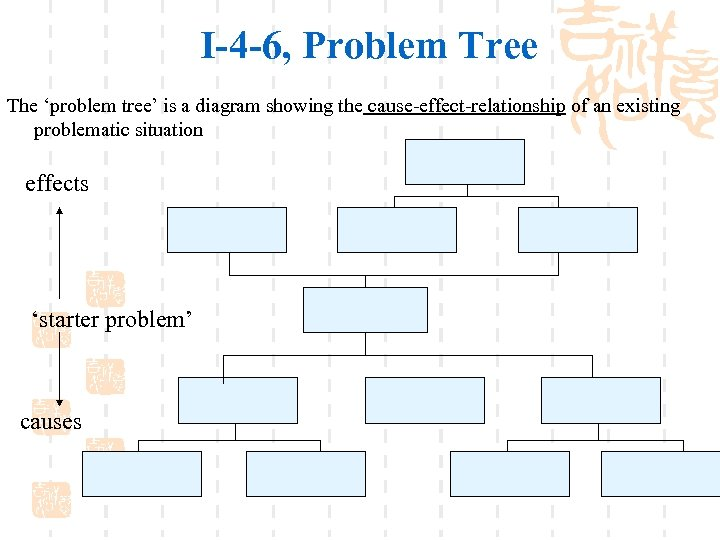 I-4 -6, Problem Tree The 'problem tree' is a diagram showing the cause-effect-relationship of