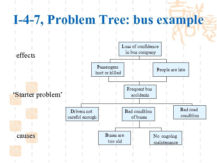 I-4 -7, Problem Tree: bus example Loss of confidence in bus company effects Passengers