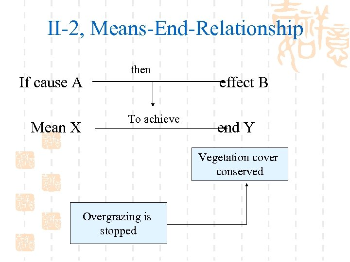 II-2, Means-End-Relationship If cause A Mean X then To achieve effect B end Y