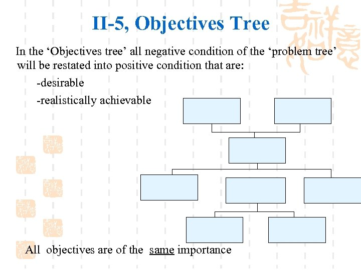 II-5, Objectives Tree In the 'Objectives tree' all negative condition of the 'problem tree'