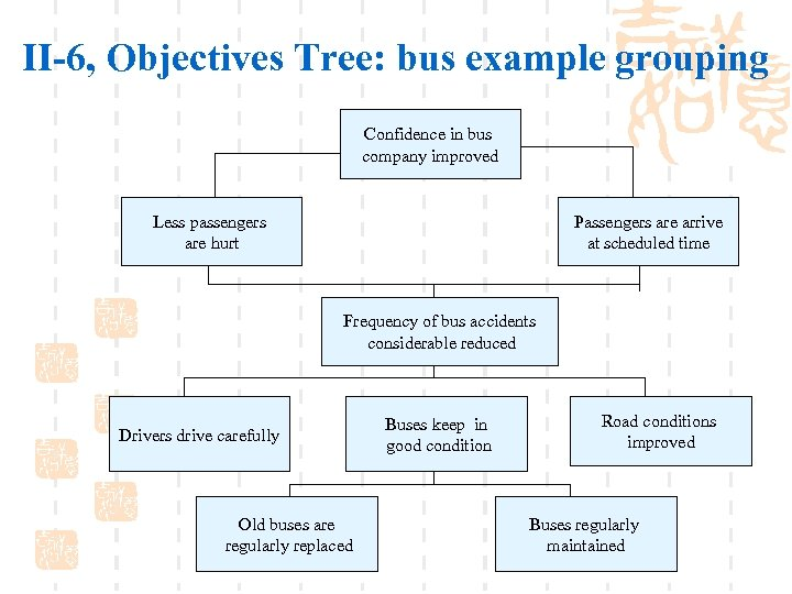II-6, Objectives Tree: bus example grouping Confidence in bus company improved Less passengers are