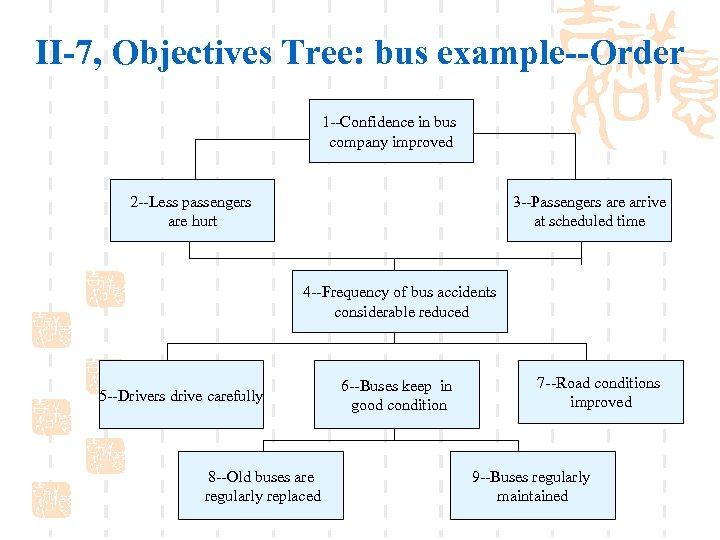II-7, Objectives Tree: bus example--Order 1 --Confidence in bus company improved 2 --Less passengers