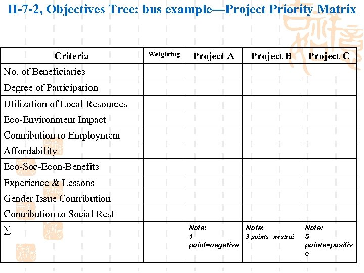 II-7 -2, Objectives Tree: bus example—Project Priority Matrix Criteria Weighting Project A Project B