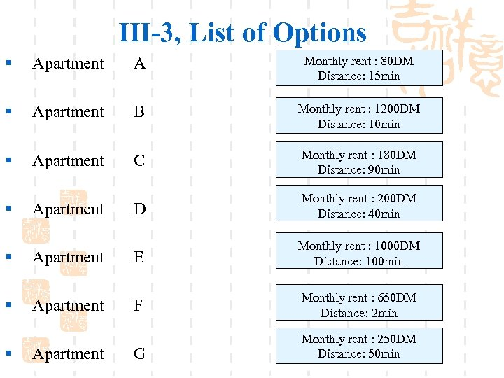 III-3, List of Options § Apartment A Monthly rent : 80 DM Distance: 15