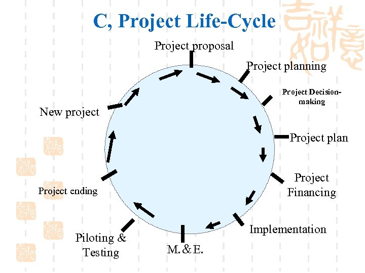 C, Project Life-Cycle Project proposal Project planning Project Decisionmaking New project Project plan Project