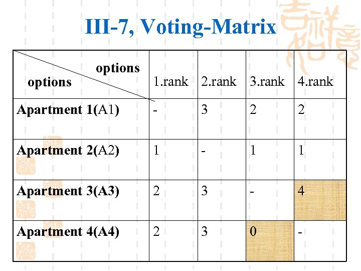 III-7, Voting-Matrix options 1. rank 2. rank 3. rank 4. rank Apartment 1(A 1)