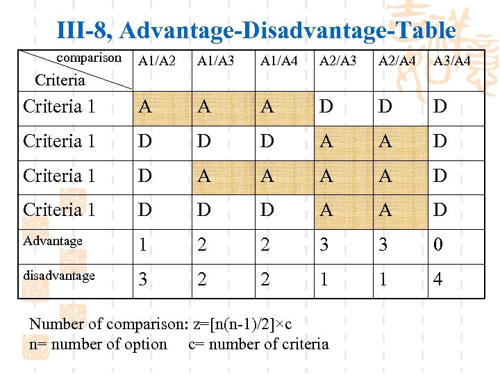 III-8, Advantage-Disadvantage-Table comparison A 1/A 2 A 1/A 3 A 1/A 4 A 2/A