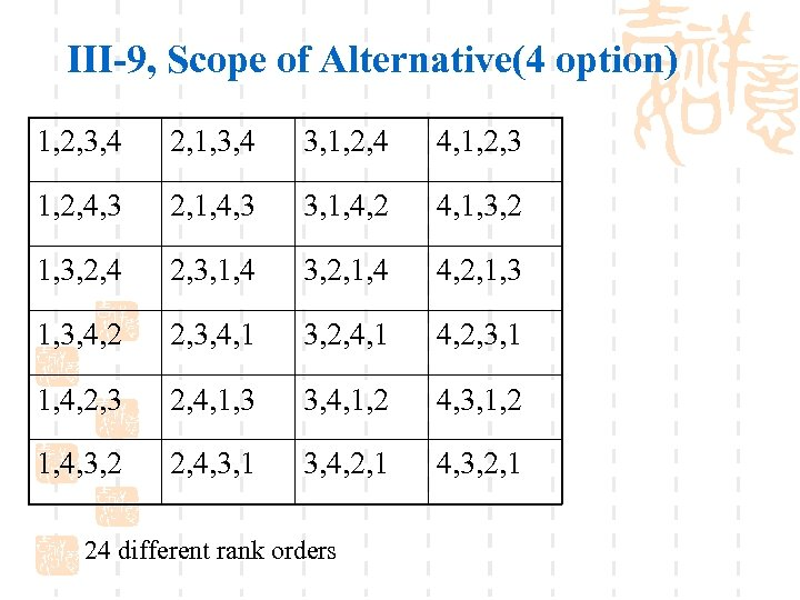 III-9, Scope of Alternative(4 option) 1, 2, 3, 4 2, 1, 3, 4 3,