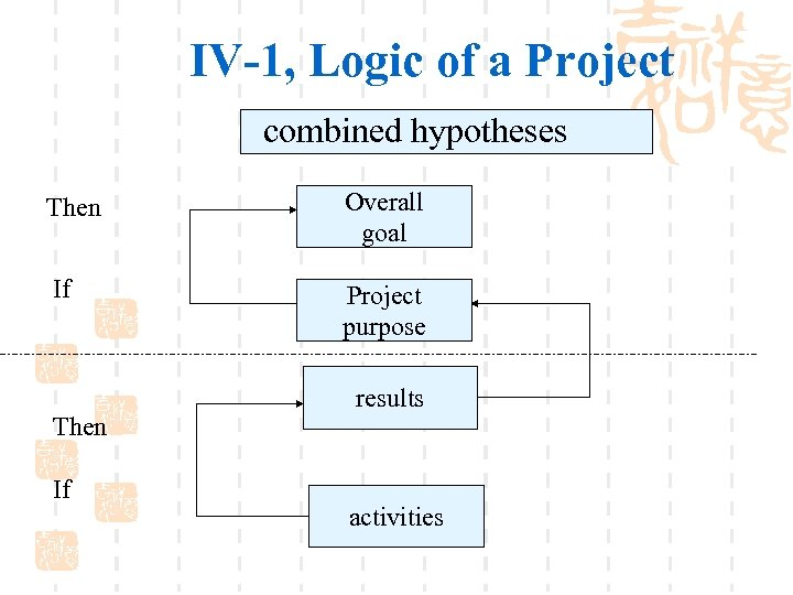 IV-1, Logic of a Project combined hypotheses Then Overall goal If Project purpose Then
