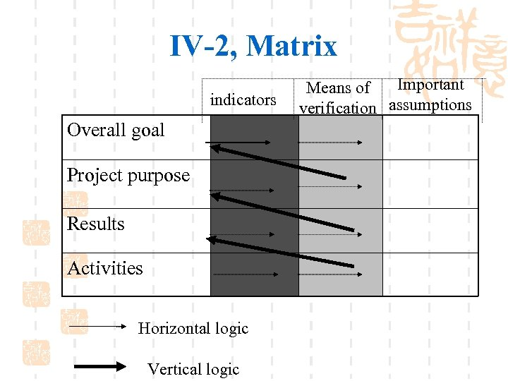 IV-2, Matrix indicators Overall goal Project purpose Results Activities Horizontal logic Vertical logic Important