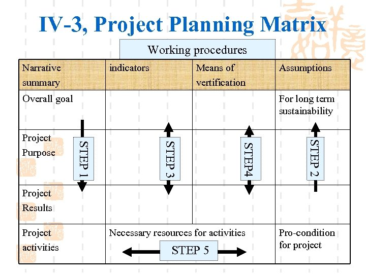 IV-3, Project Planning Matrix Working procedures Narrative summary indicators Means of vertification Overall goal