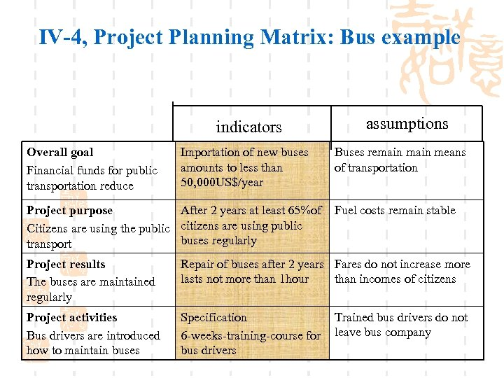 IV-4, Project Planning Matrix: Bus example indicators Overall goal Financial funds for public transportation