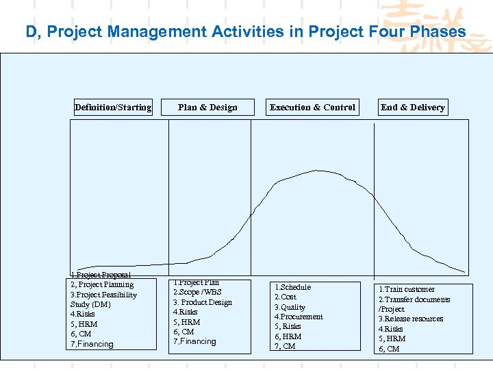 D, Project Management Activities in Project Four Phases Definition/Starting 1. Project Proposal 2, Project