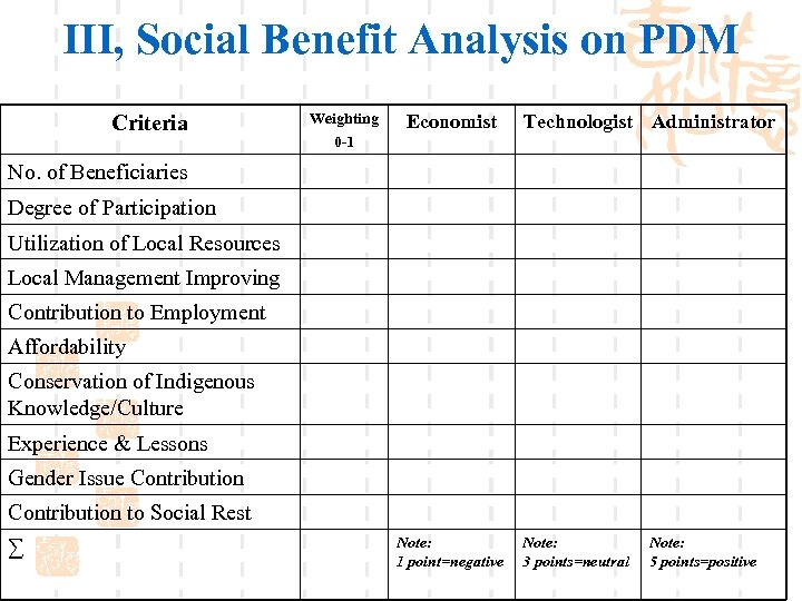 III, Social Benefit Analysis on PDM Criteria Weighting 0 -1 Economist Technologist Administrator No.