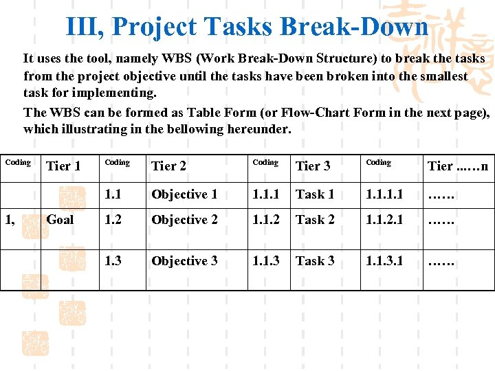 III, Project Tasks Break-Down It uses the tool, namely WBS (Work Break-Down Structure) to