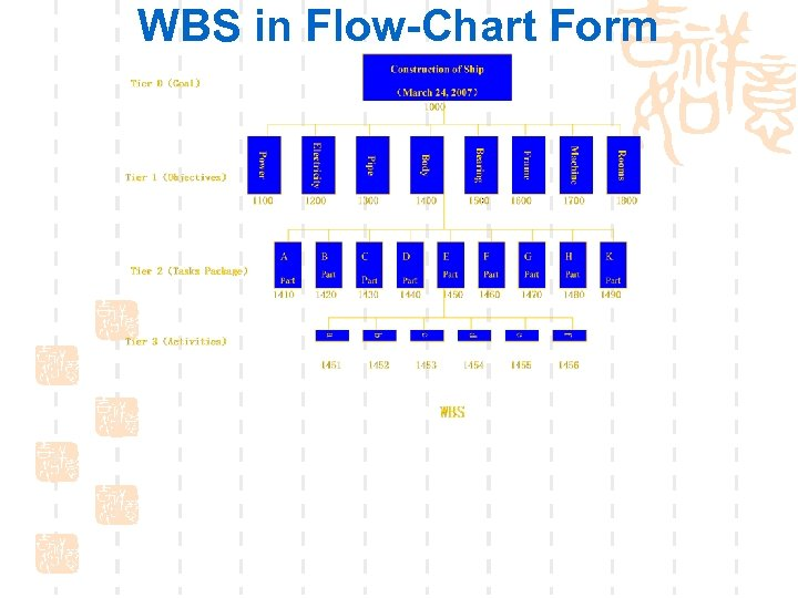 WBS in Flow-Chart Form