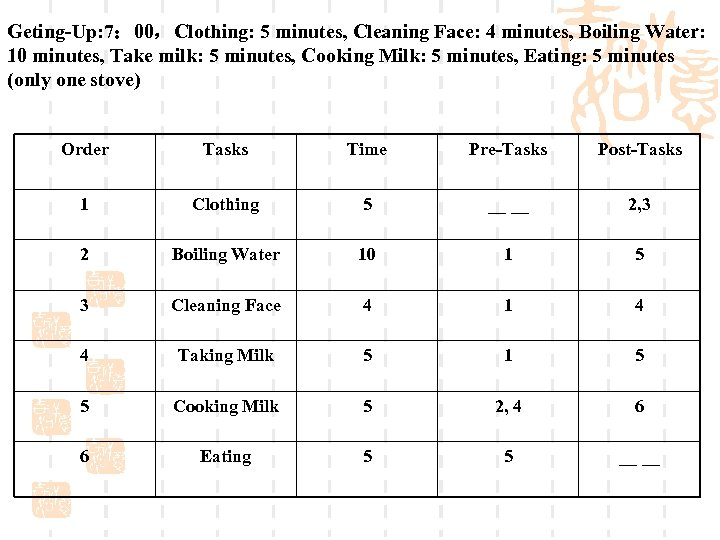 Geting-Up: 7: 00,Clothing: 5 minutes, Cleaning Face: 4 minutes, Boiling Water: 10 minutes, Take