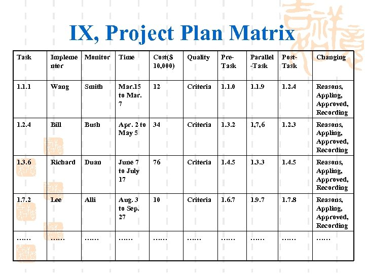 IX, Project Plan Matrix Task Impleme nter Monitor Time Cost($ 10, 000) Quality Pre.