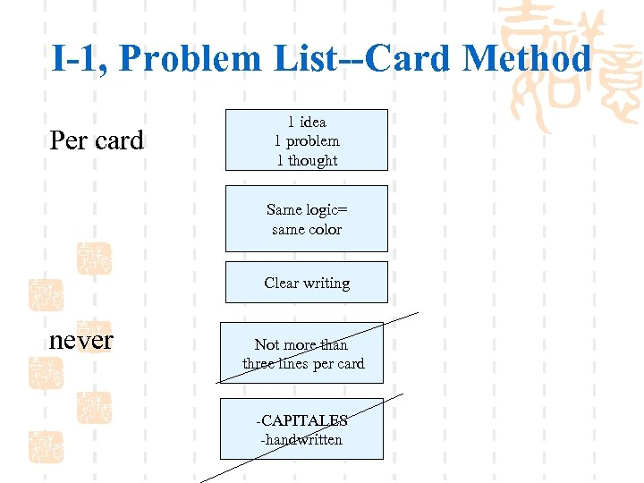I-1, Problem List--Card Method Per card 1 idea 1 problem 1 thought Same logic=