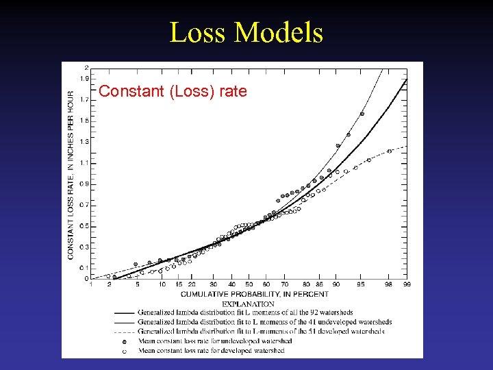 Loss Models Constant (Loss) rate