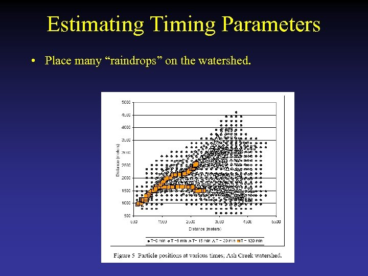 "Estimating Timing Parameters • Place many ""raindrops"" on the watershed."