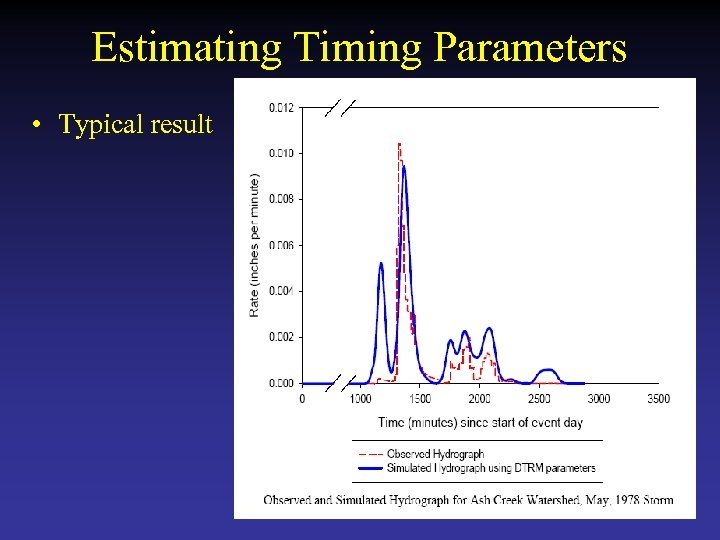 Estimating Timing Parameters • Typical result