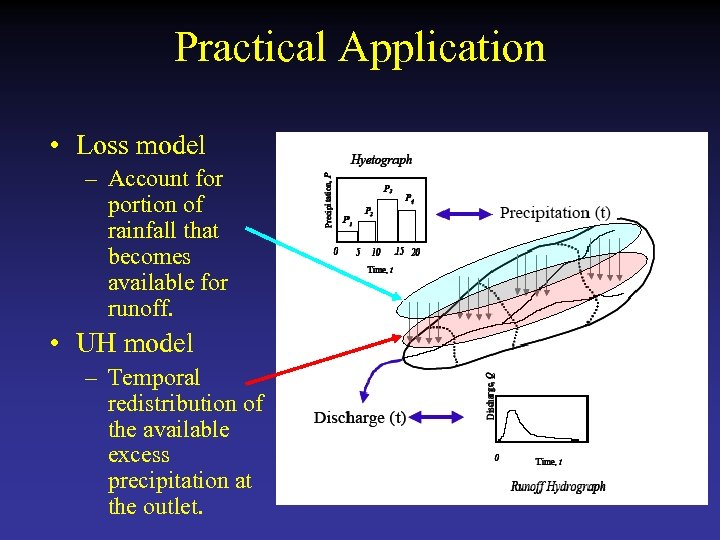 Practical Application • Loss model – Account for portion of rainfall that becomes available
