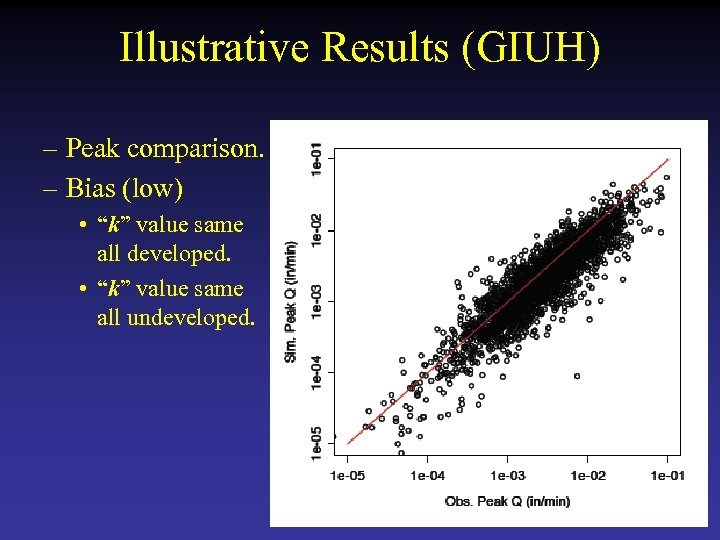 "Illustrative Results (GIUH) – Peak comparison. – Bias (low) • ""k"" value same all"
