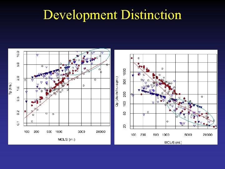 Development Distinction
