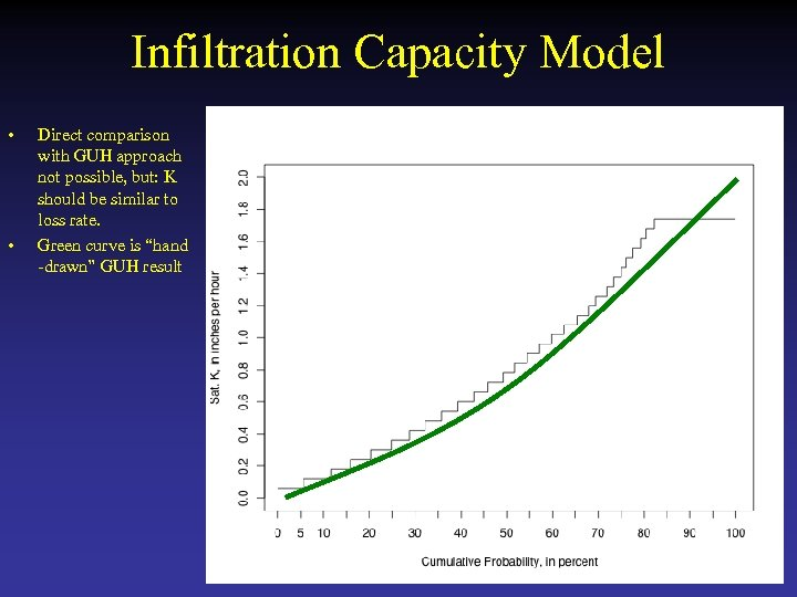 Infiltration Capacity Model • • Direct comparison with GUH approach not possible, but: K
