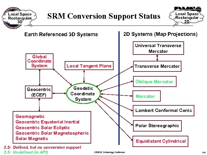 Local Space Rectangular 3 D SRM Conversion Support Status Earth Referenced 3 D Systems