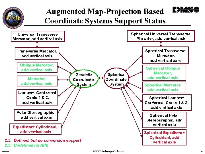 Augmented Map-Projection Based Coordinate Systems Support Status Spherical Universal Transverse Mercator, add vertical axis