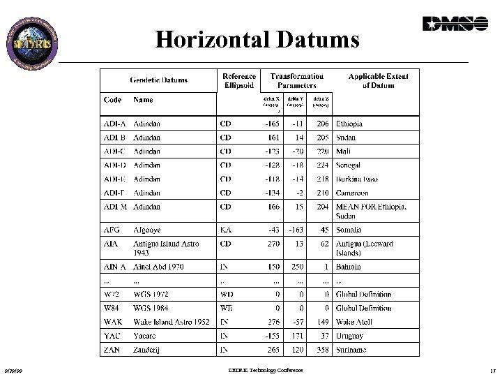 Horizontal Datums 9/29/99 SEDRIS Technology Conference 17