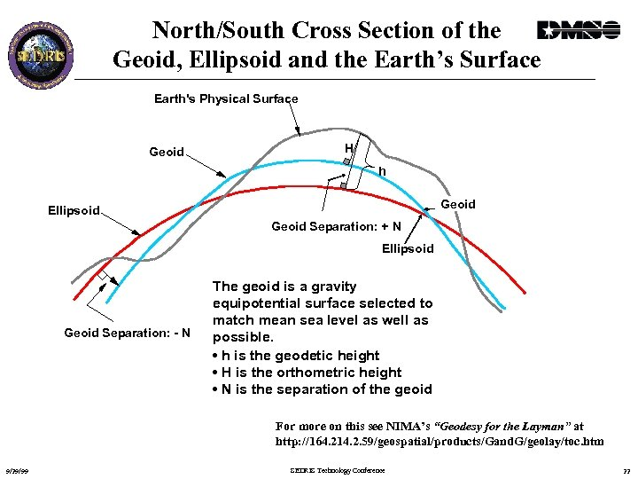 North/South Cross Section of the Geoid, Ellipsoid and the Earth's Surface Earth's Physical Surface