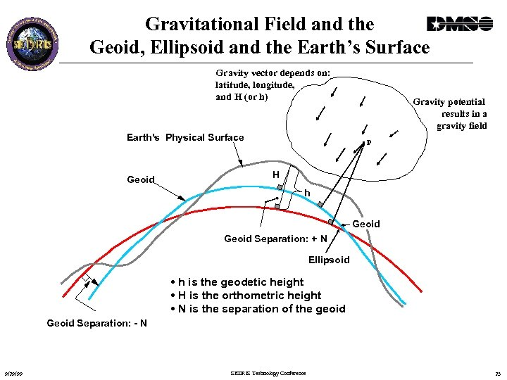 Gravitational Field and the Geoid, Ellipsoid and the Earth's Surface Gravity vector depends on: