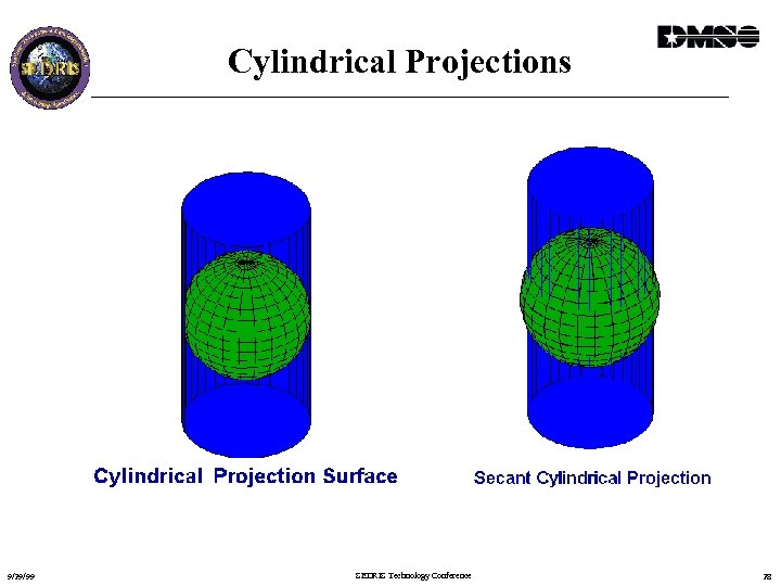 Cylindrical Projections 9/29/99 SEDRIS Technology Conference 28