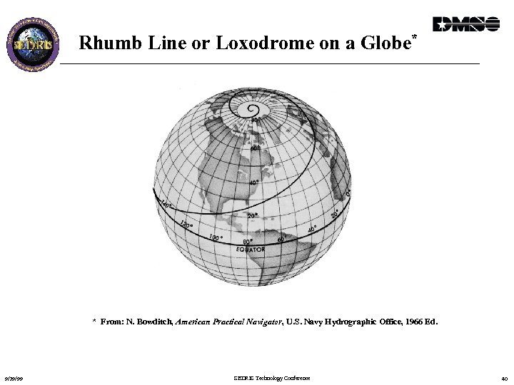 Rhumb Line or Loxodrome on a Globe* * From: N. Bowditch, American Practical Navigator,