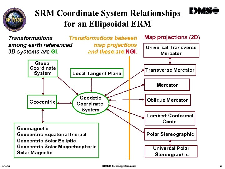 SRM Coordinate System Relationships for an Ellipsoidal ERM Transformations between Transformations map projections among