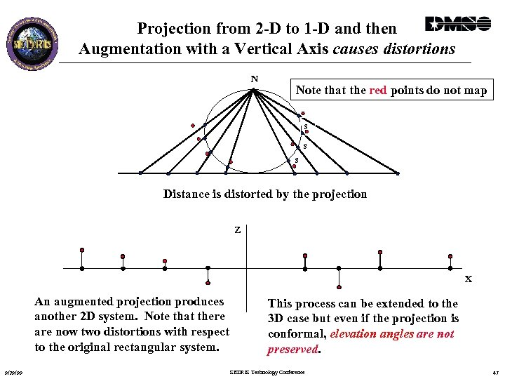 Projection from 2 -D to 1 -D and then Augmentation with a Vertical Axis
