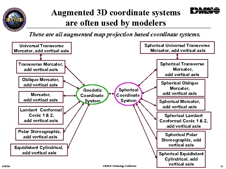 Augmented 3 D coordinate systems are often used by modelers These are all augmented