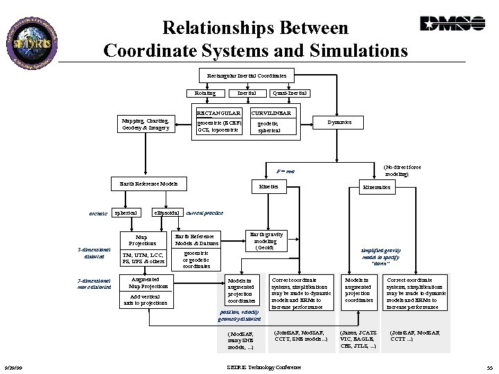 Relationships Between Coordinate Systems and Simulations Rectangular Inertial Coordinates Rotating Inertial RECTANGULAR Mapping, Charting,